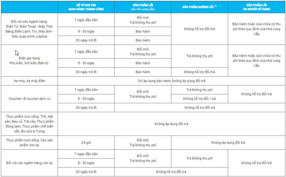 danh mục hạn chế đổi trả tại Tiki